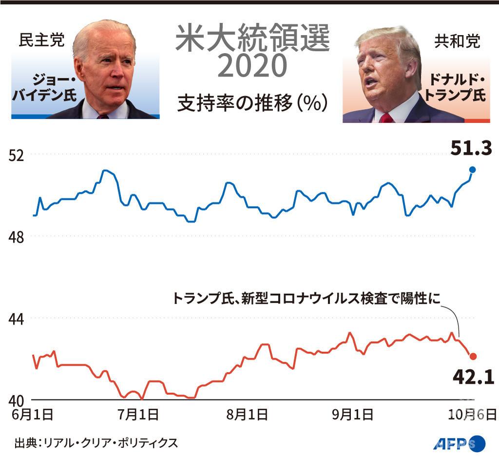 【図解】米大統領選2020 トランプ氏とバイデン氏の支持率の推移(10月6日まで)