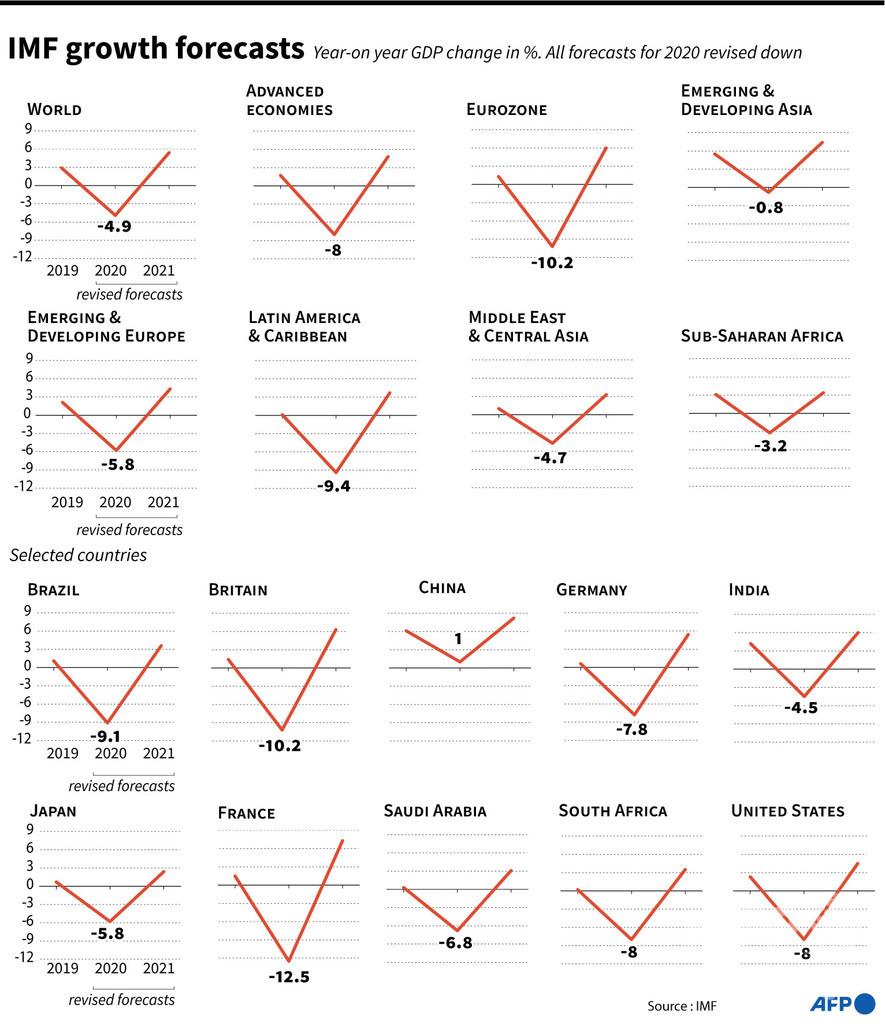 20年の世界成長、4.9%減 IMFが見通し 「類例ない危機」