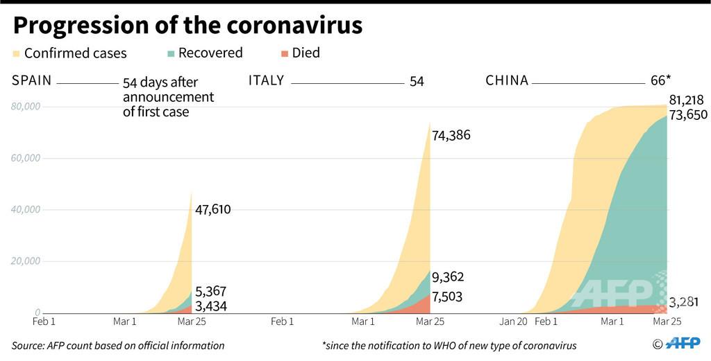 新型コロナウイルス、現在の感染者・死者数(26日午前4時時点)