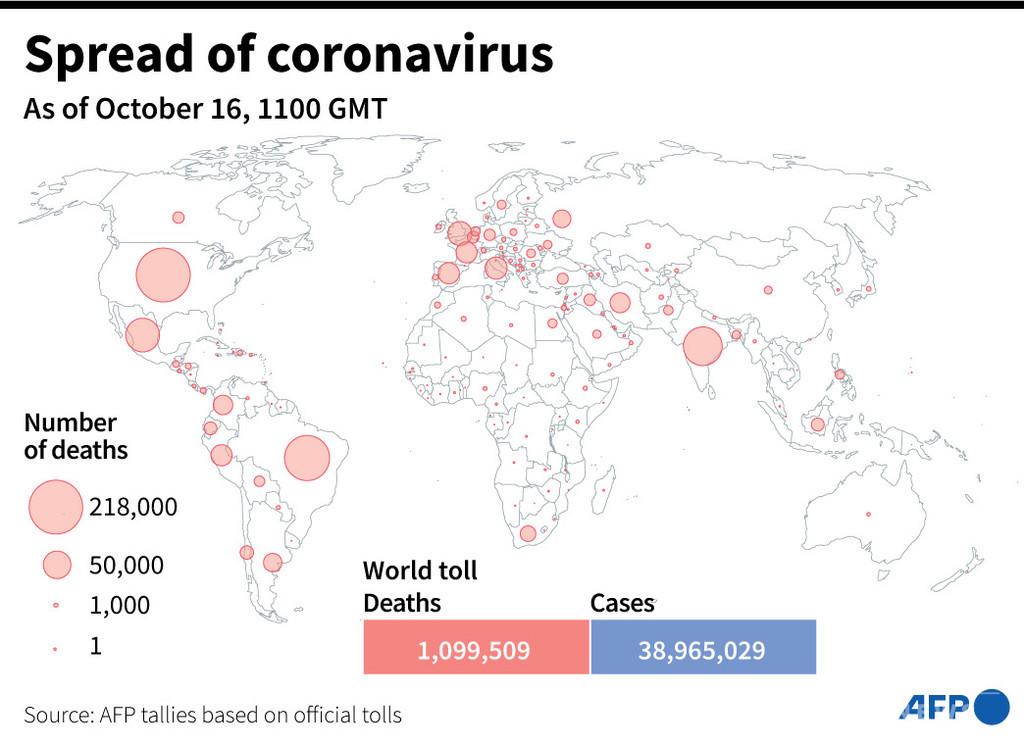 新型コロナウイルス、現在の感染者・死者数(16日午後8時時点) 死者109.9万人に
