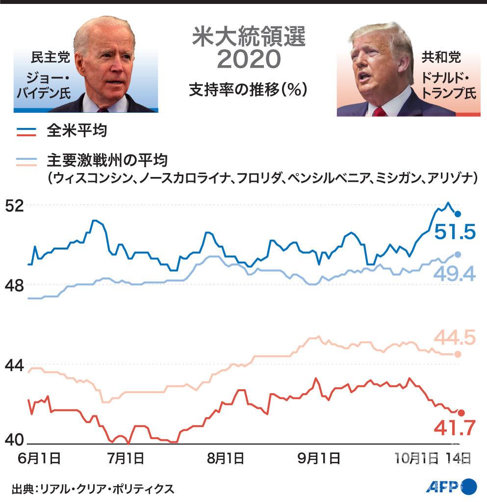 【図解】米大統領選2020 トランプ氏とバイデン氏の支持率の推移(10月14日まで)