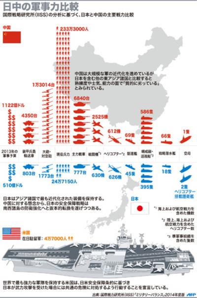 【図解】日中の軍事力比較