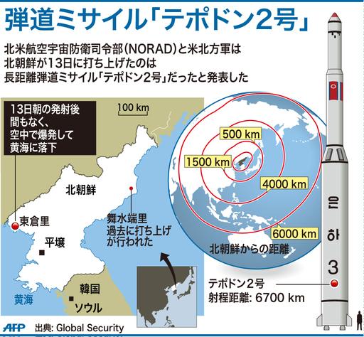 【図解】弾道ミサイル「テポドン2号」