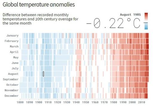 【動く図解】月別気温の推移、20世紀平均値との差