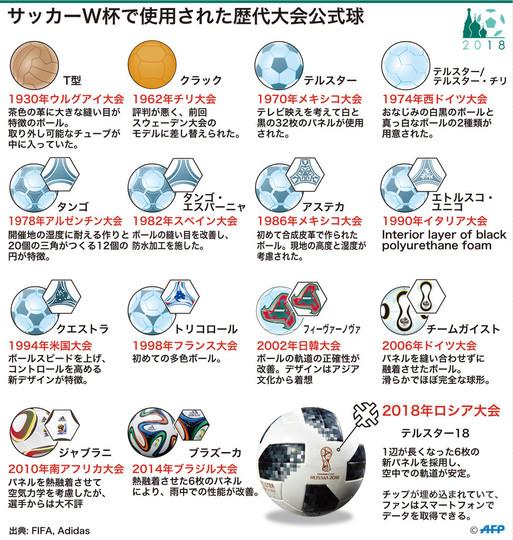 【特集】図解と写真で振り返るサッカーW杯の歴代大会公式球